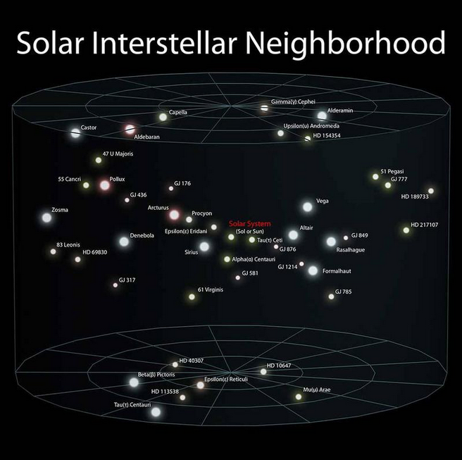 SolarInterstellarNeighborhood3