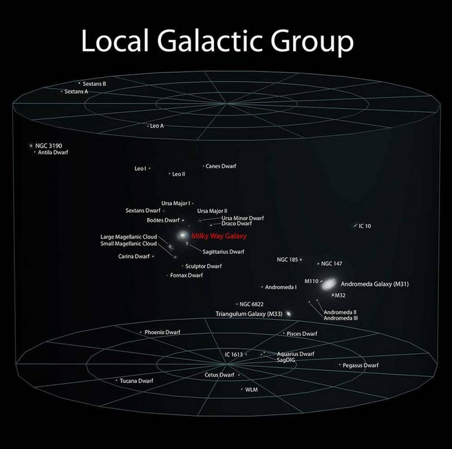 LocalGalacticGroup5